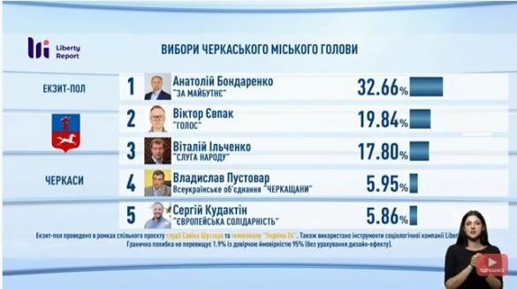 На виборах мера Черкас буде другий тур: перший результат екзит-полу