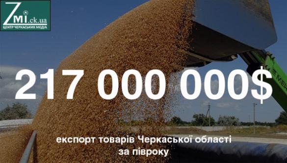 Черкащина експортує товари до 89 країн світу
