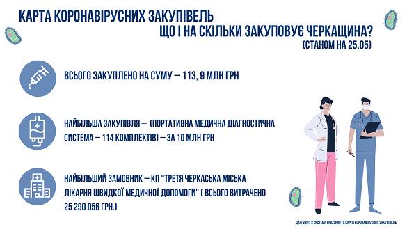 Тепер черкащани зможуть перевірити наявність безкоштовних медичних засобів у будь-якій лікарні