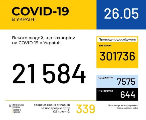 За останню добу на Черкащині у однієї людини виявили коронавірус