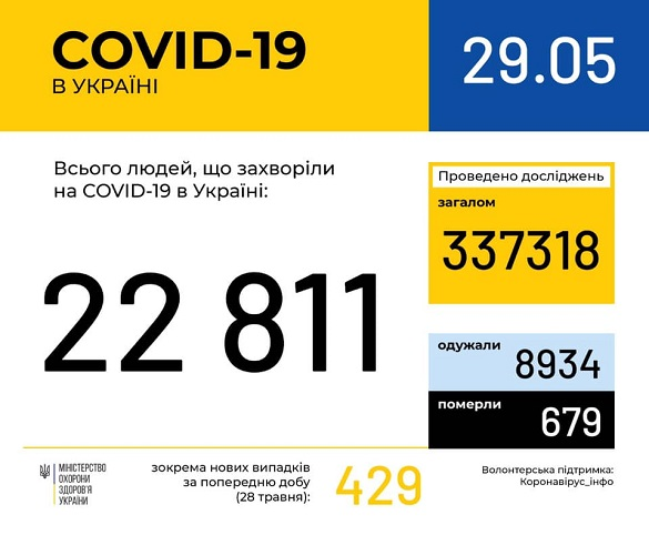 За останню добу на Черкащині не зафіксовано нових випадків коронавірусної інфекції