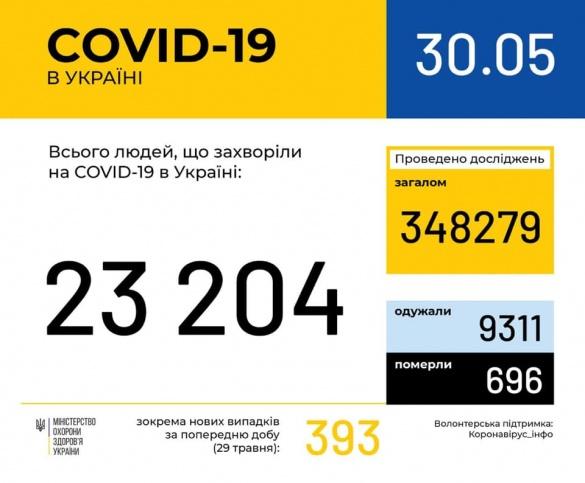 Другу добу підряд: на Черкащині не збільшилася кількість захворілих на коронавірус